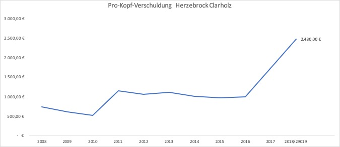 Pro-Kopf-Verschuldung